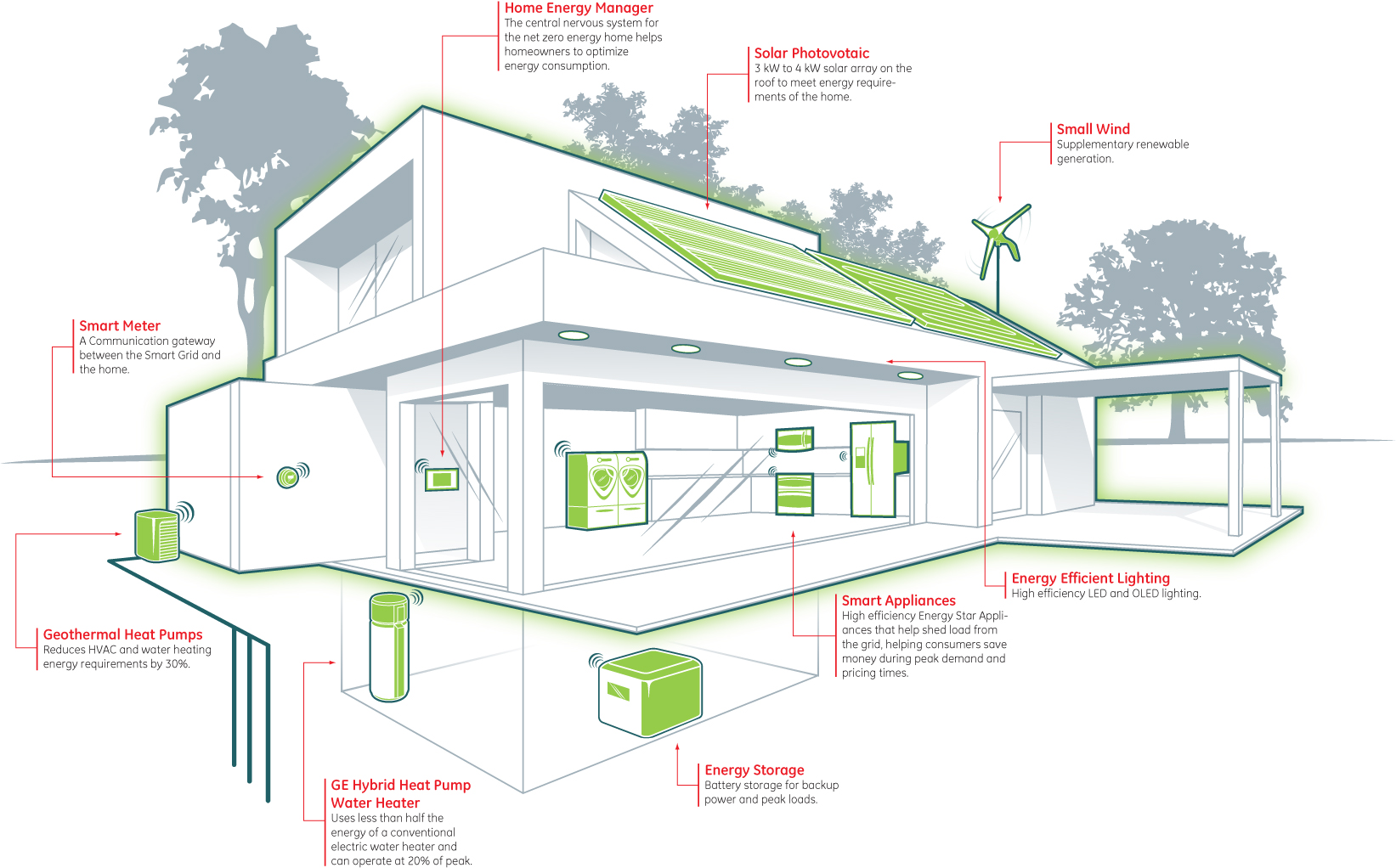 amazing zero net energy homes #2: Californiau0027s new-home energy goal by 2020 is within reach. As green  building practices expand, new homes are becoming more energy-efficient and  healthier ...
